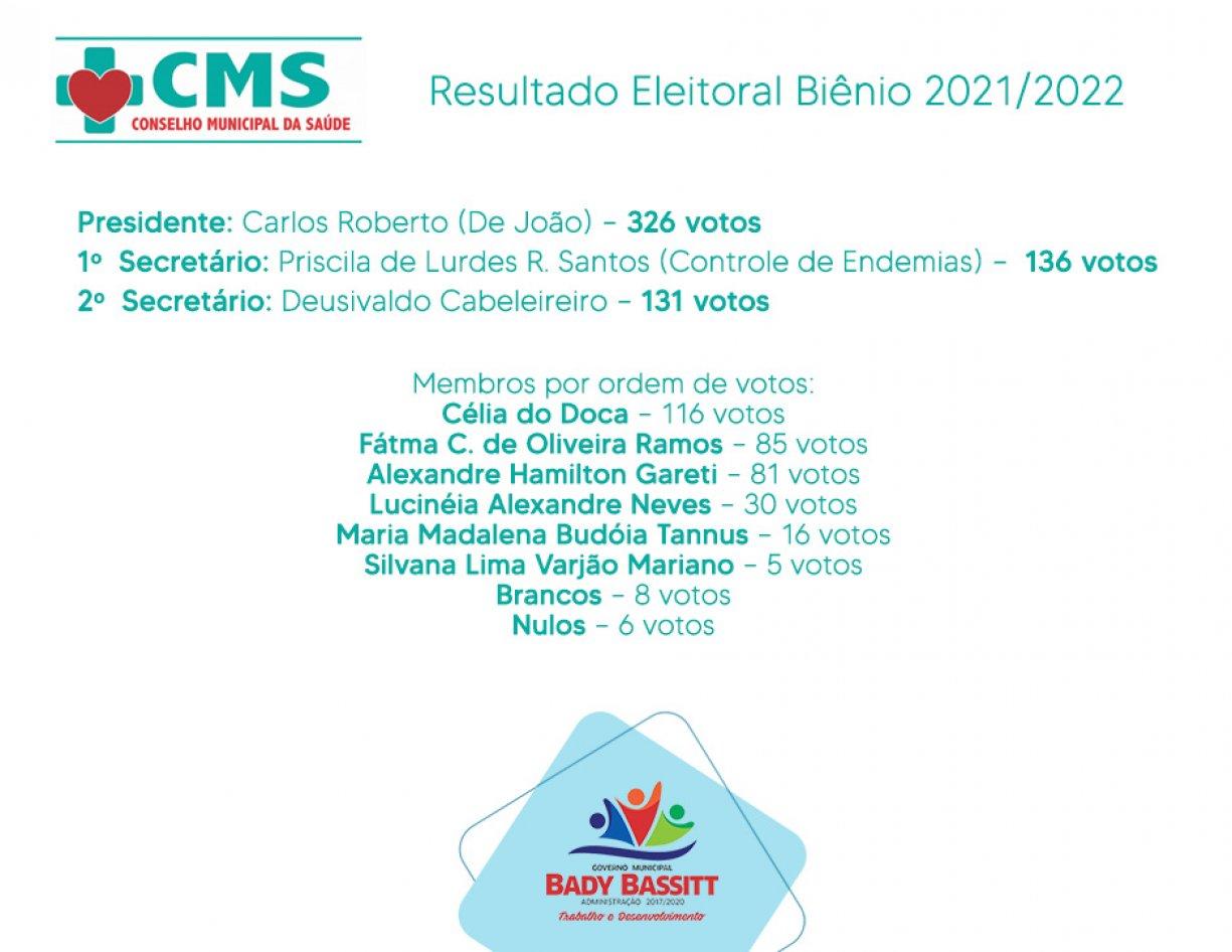 Confira resultado da eleição do Conselho Municipal de Saúde